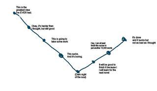 Novel chart